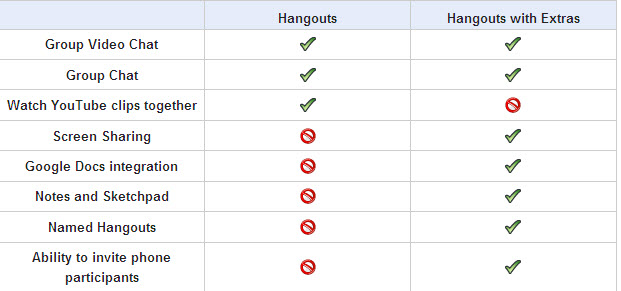 Google Plus Hangouts with Extras - comparison